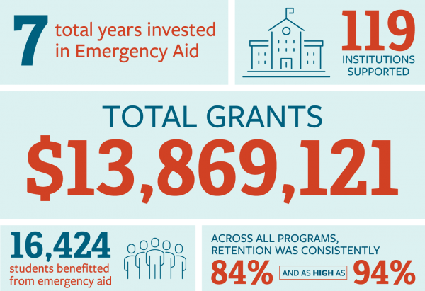 Emergency Grant Infographic